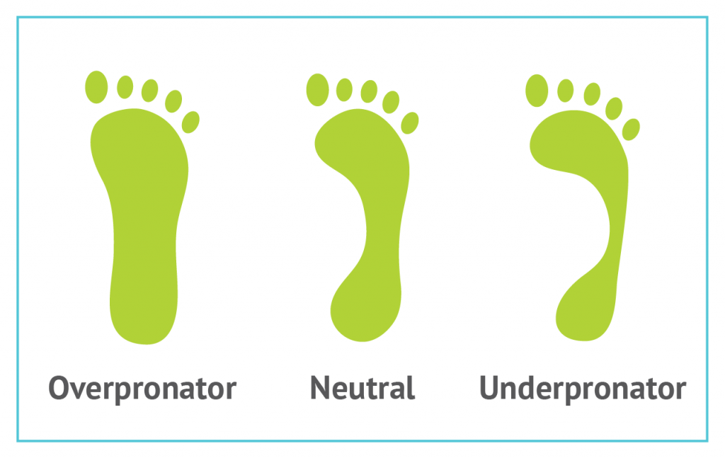 Pronation footprint