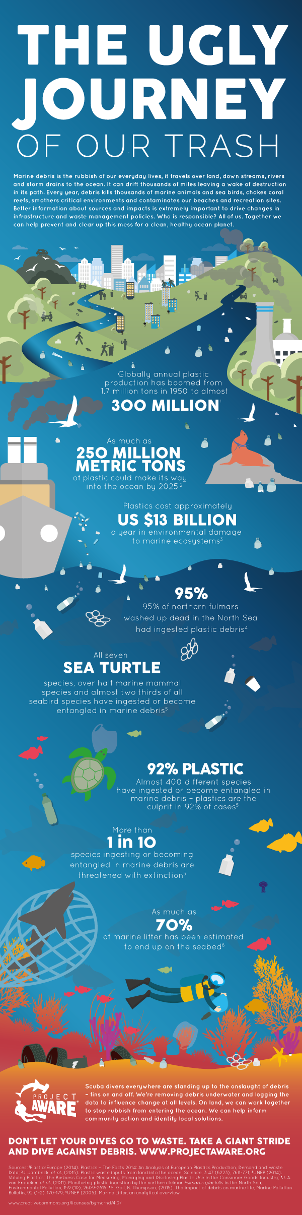 Ugly Journey of Trash Infographic
