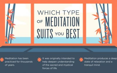 Infographic: Types and Benefits of Meditation